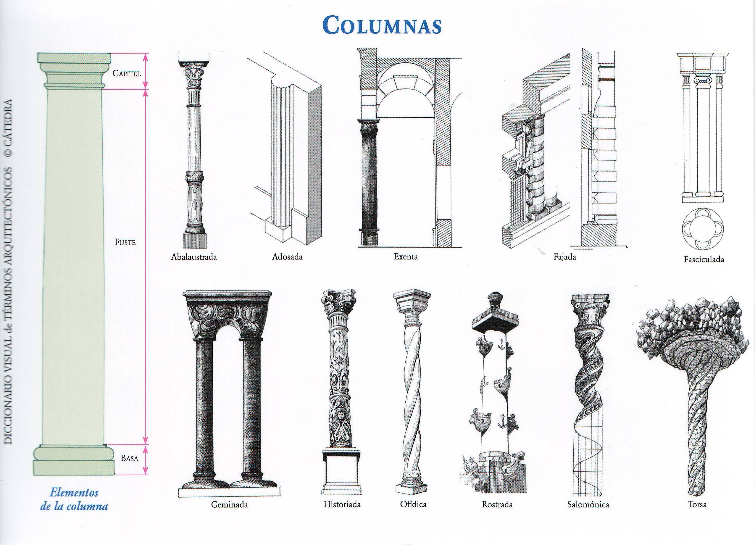 Tipos de columnas - Pilares y columnas ...