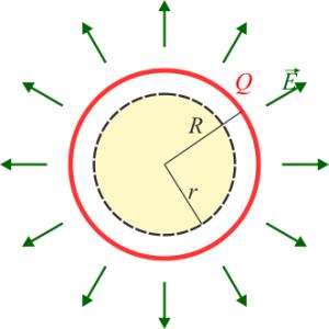 (Simetría esférica)
